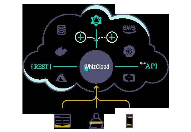 https://whiz-cloud.com/wp-content/uploads/2021/07/rest-api1.png